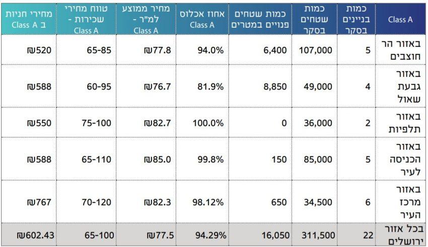 בסקר זה נסקרו 22 מגדלים קלאס A, ב-5 אזורי התעסוקה המרכזיים של ירושלים.