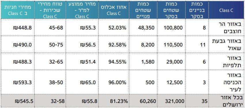 בסקר זה נסקרו 35 בניינים, ב-5 אזורי התעסוקה העיקריים של ירושלים.