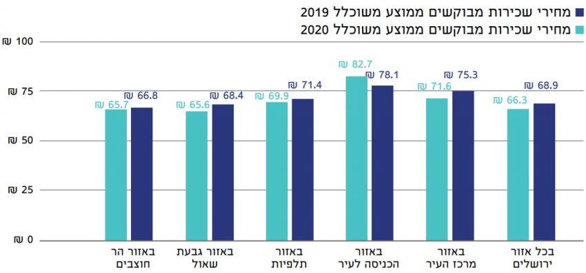 השוואת מחירי שכירות של משרדים בחלוקה לאזורים שונים בירושלים