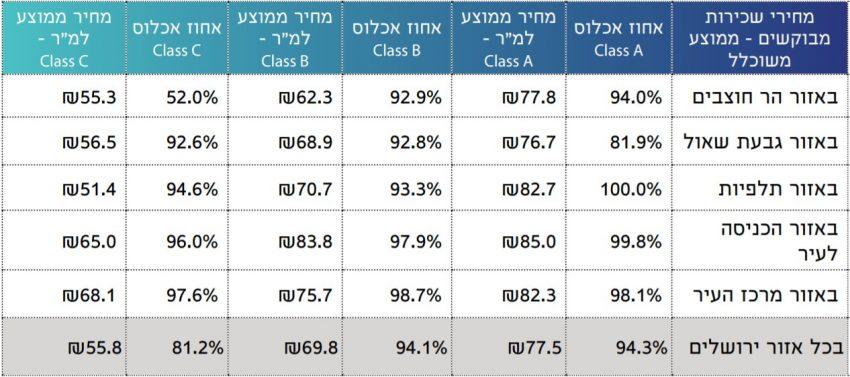 סיכום מצב אחוזי אכלוס וממוצע מחירי השכירות בירושלים