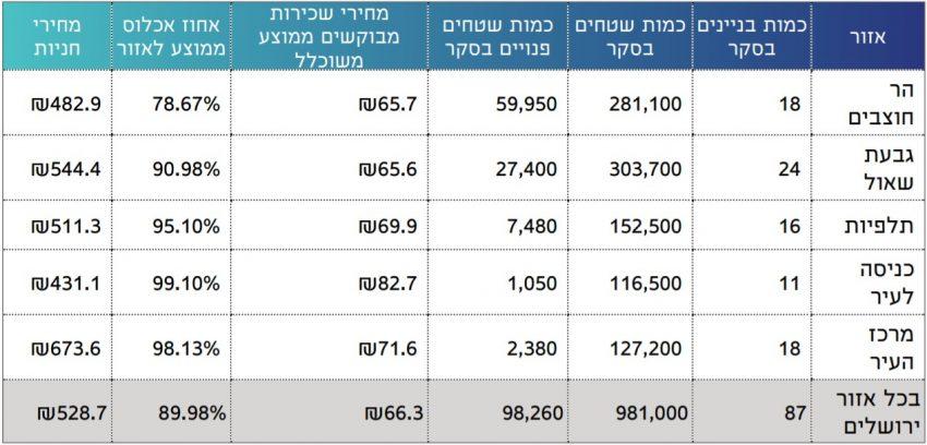 סקר מחירי שכירות משרדים בסביבת ירושלים